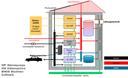 Gebäudeenergietechnik