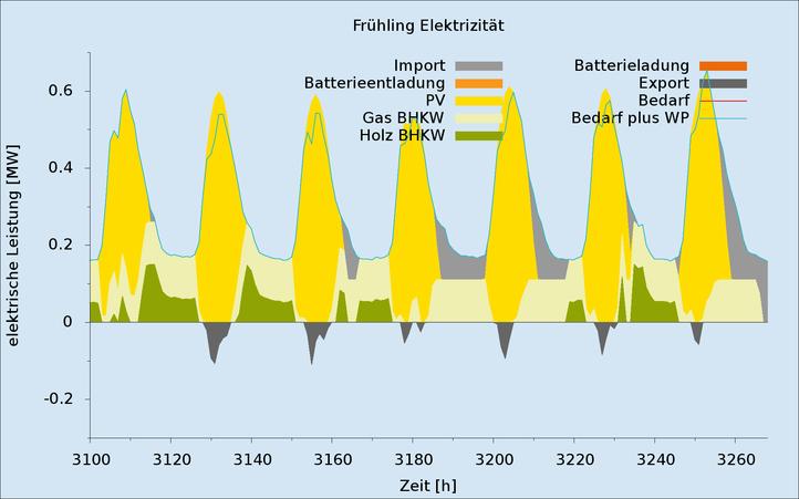 Ergebnisse_Zeitreihen_gestapelt Fruehjahr_Strom