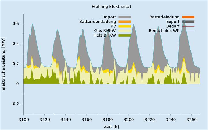Ergebnisse_Zeitreihen_gestapelt Fruehjahr_Strom_Basis